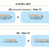 A Level Art: An Overview