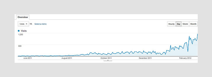 1000 visitors a day: Google Analytics