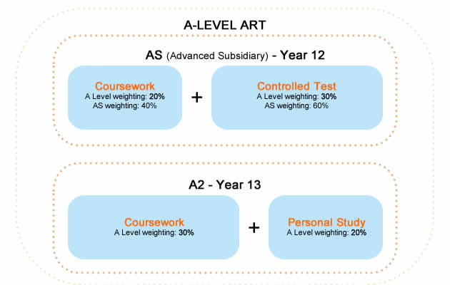 A level art dissertation structure