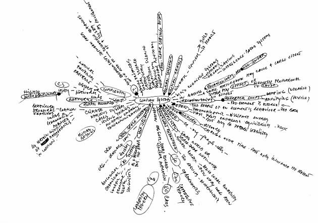 text mind map